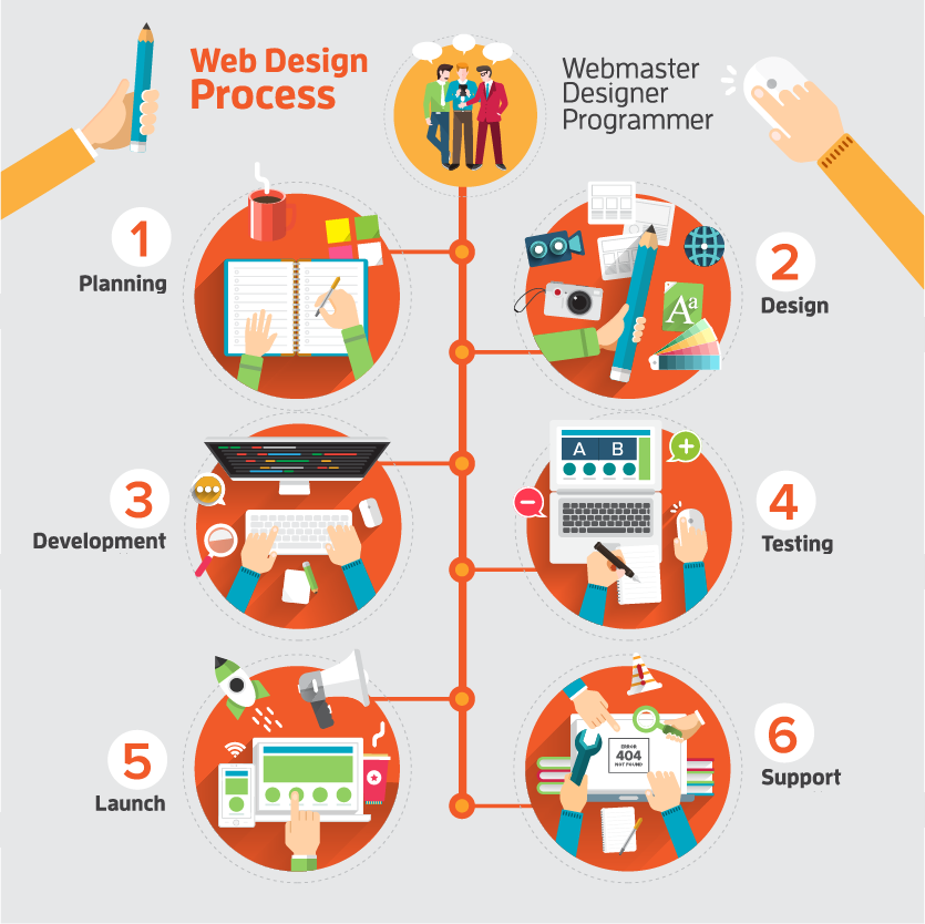 Website Design Process A Fake Productions